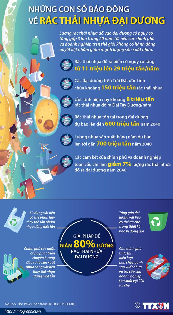 Những con số báo động về rác thải nhựa đại dương