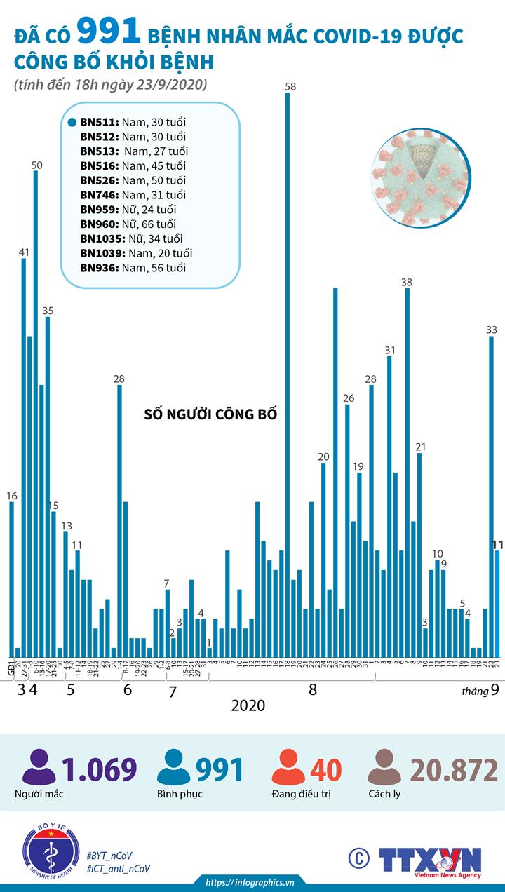 Đã có 991 bệnh nhân mắc COVID-19 được công bố khỏi bệnh (đến 18h ngày 23/9/2020)