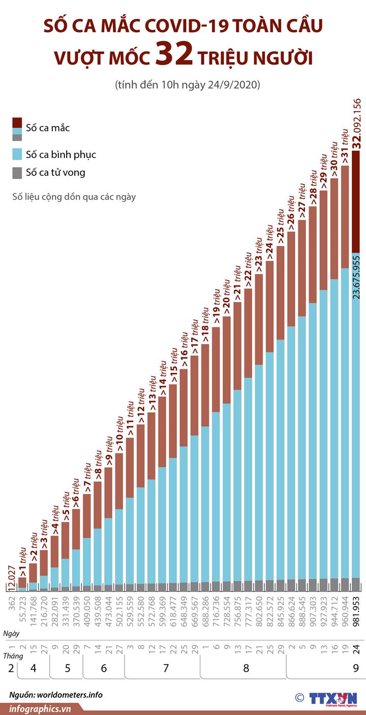 Số ca mắc COVID-19 toàn cầu vượt mốc 32 triệu người (từ ngày 1/2 đến 10h ngày 24/9/2020)
