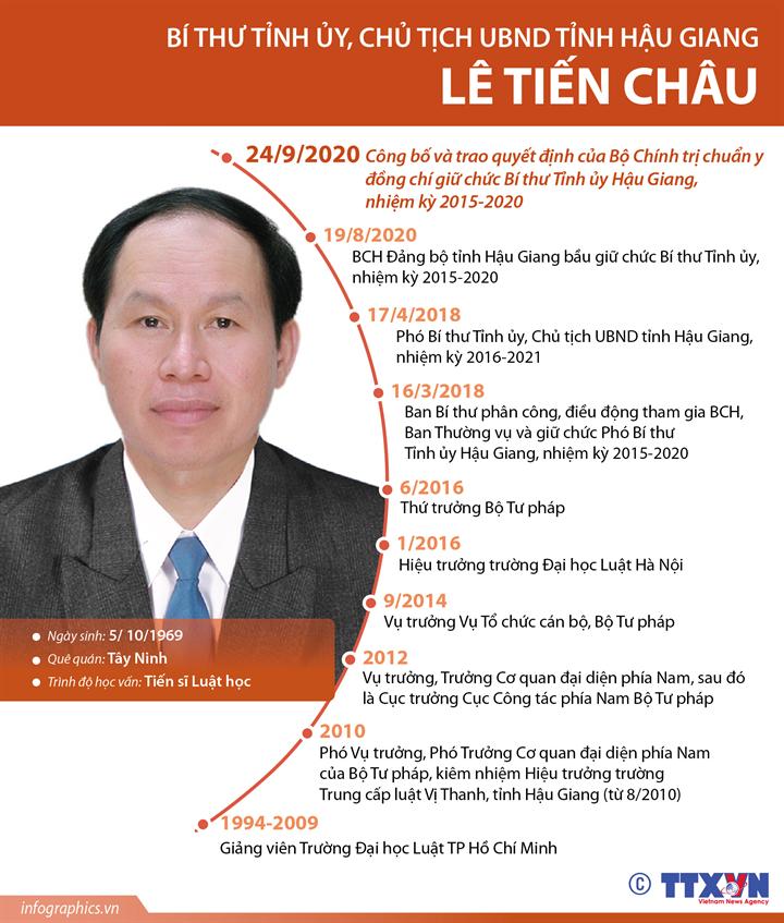 Bí thư Tỉnh ủy, Chủ tịch UBND tỉnh Hậu Giang Lê Tiến Châu