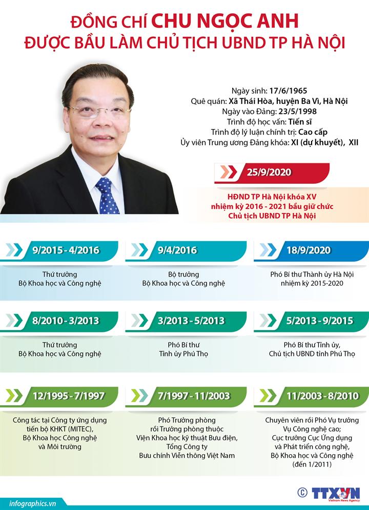 Đồng chí Chu Ngọc Anh được bầu làm Chủ tịch UBND TP Hà Nội