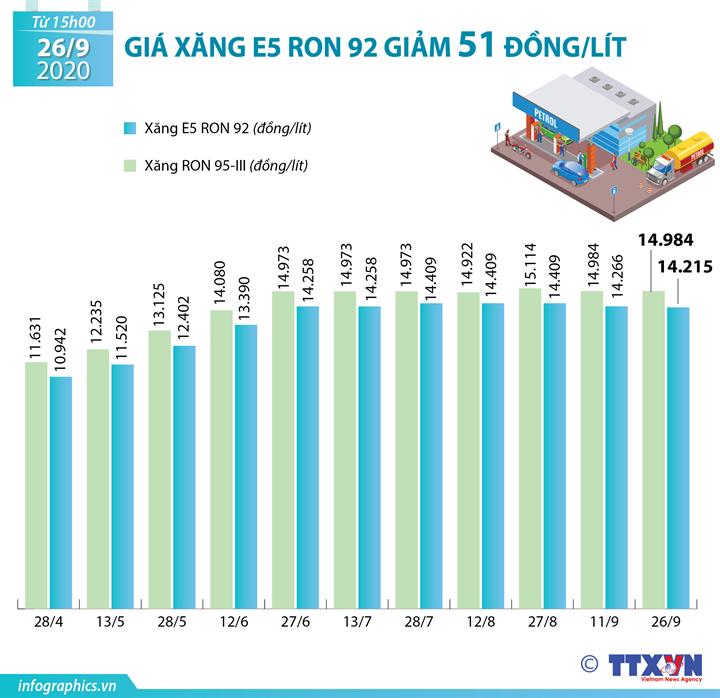 Giá xăng E5 RON 92 giảm 51 đồng/lít