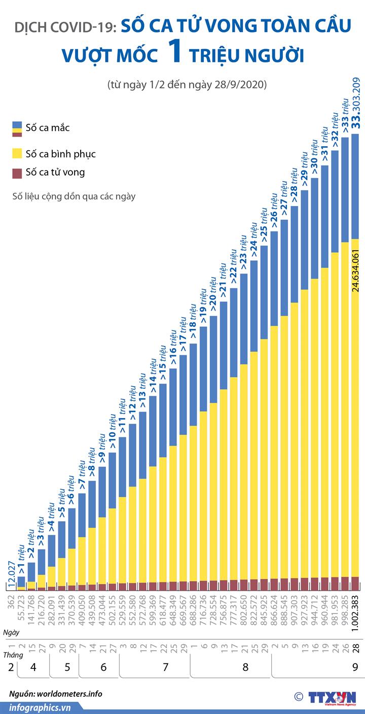 Dịch COVID-19: Số ca tử vong toàn cầu vượt mốc 1 triệu người (từ ngày 1/2 đến ngày 28/9/2020)