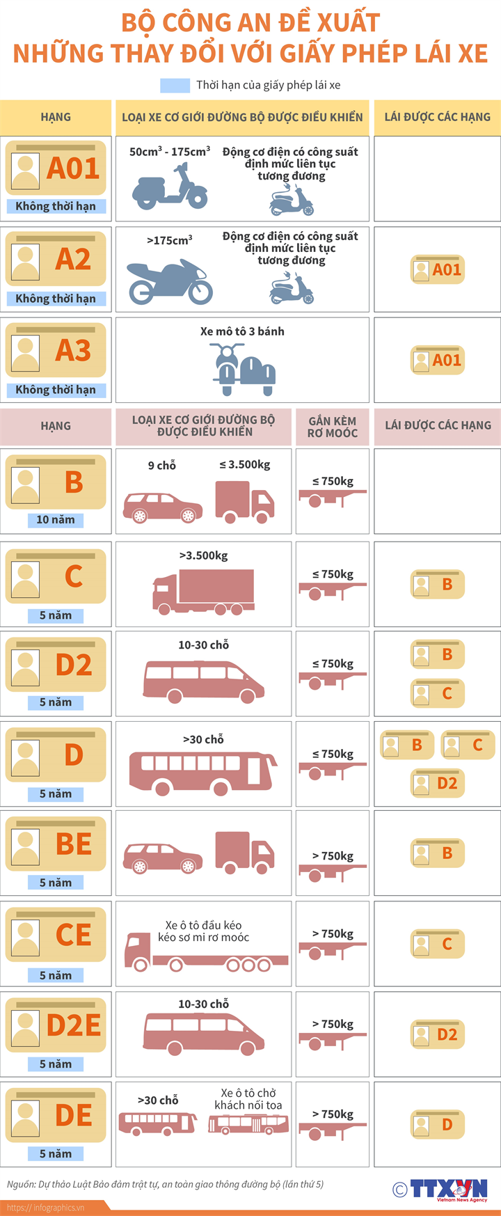 Bộ Công an đề xuất những thay đổi với giấy phép lái xe