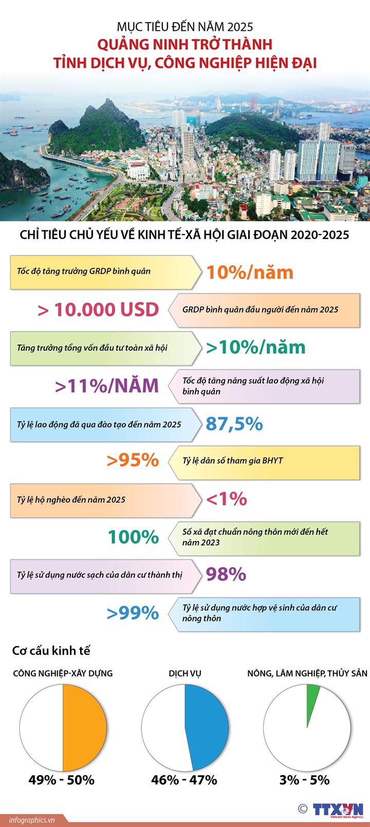 Mục tiêu đến năm 2025  Quảng Ninh trở thành tỉnh dịch vụ, công nghiệp hiện đại