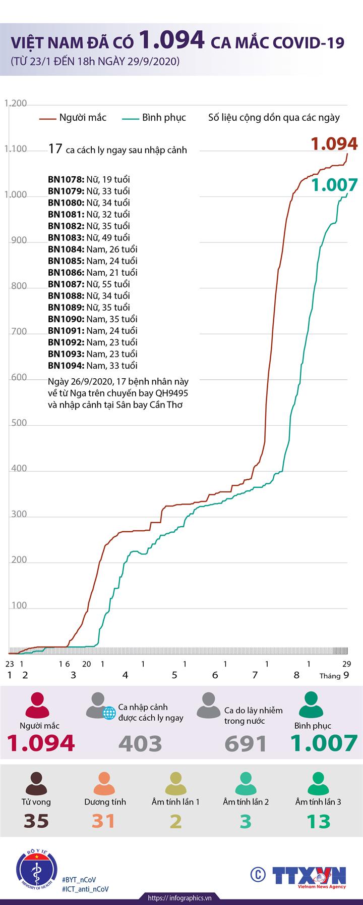 Việt Nam đã có 1.094 ca mắc COVID-19 từ 23/1 đến 18h ngày 29/9/2020)