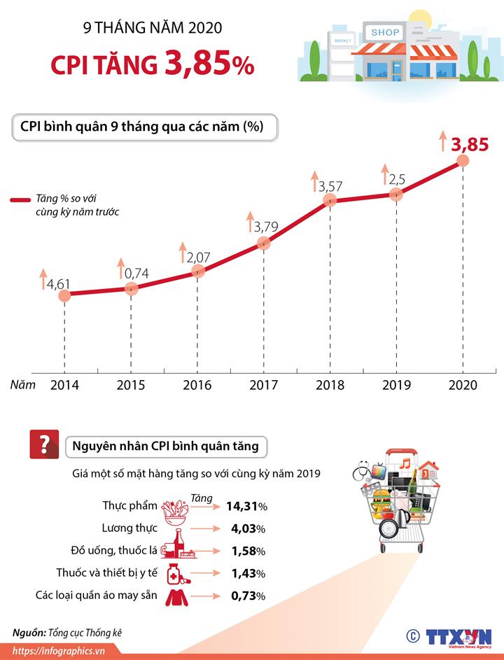 CPI bình quân 9 tháng năm 2020 tăng 3,85%