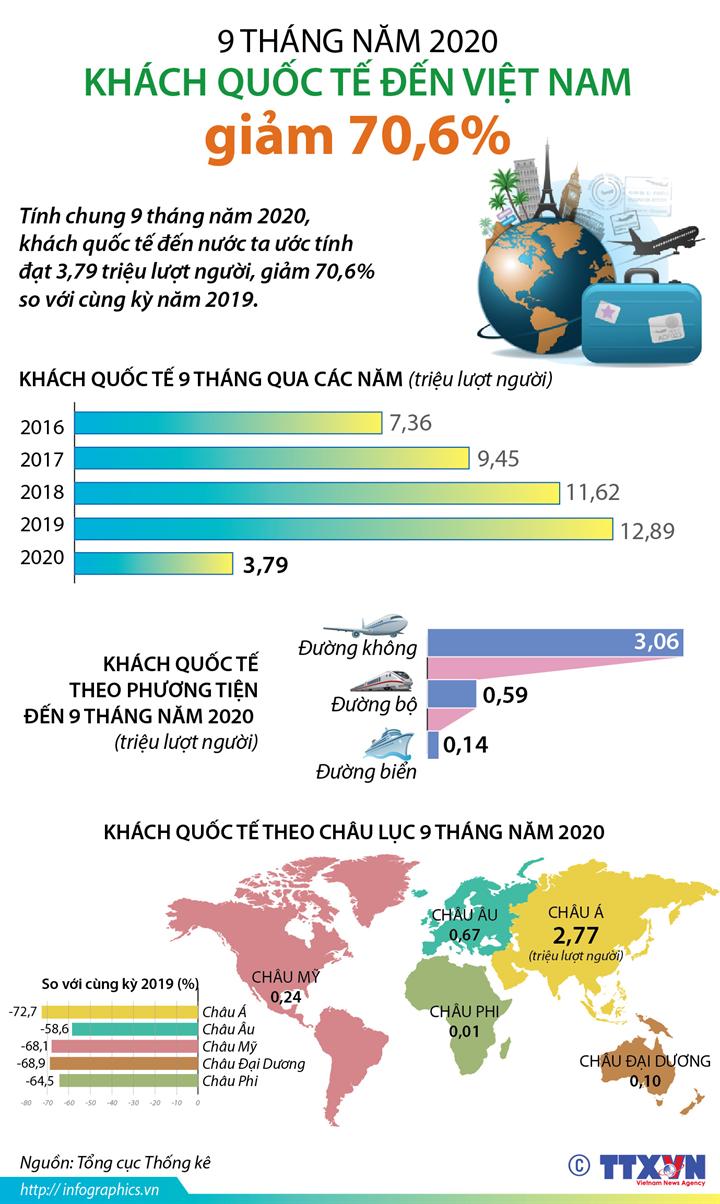 9 tháng năm 2020: Khách quốc tế đến Việt Nam giảm 70,6%