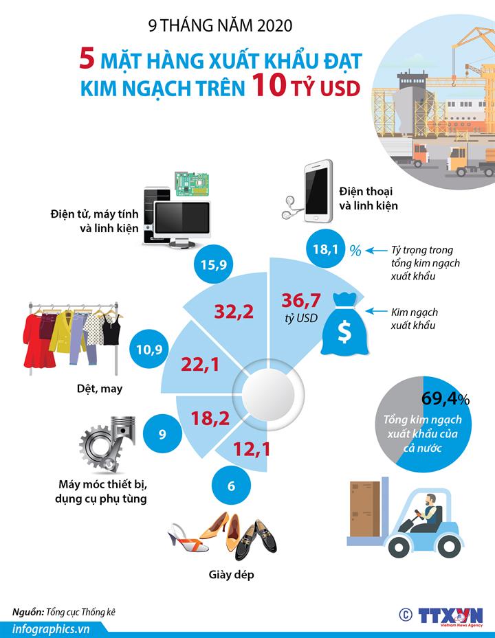 9 tháng năm 2020: 5 mặt hàng xuất khẩu trên 10 tỷ USD