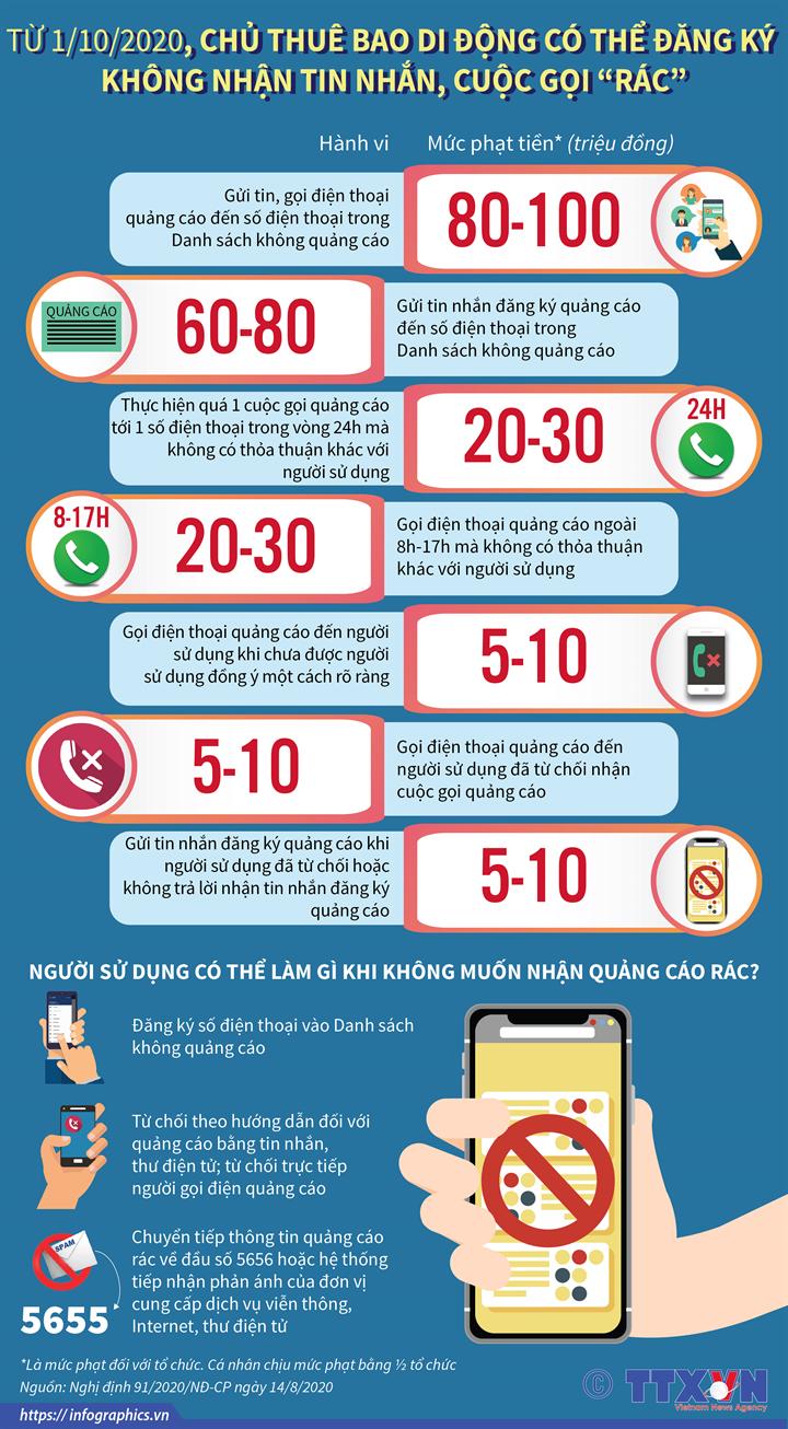 """Từ 1/10/2020, chủ thuê bao di động có thể đăng ký không nhận tin nhắn, cuộc gọi """"rác"""""""