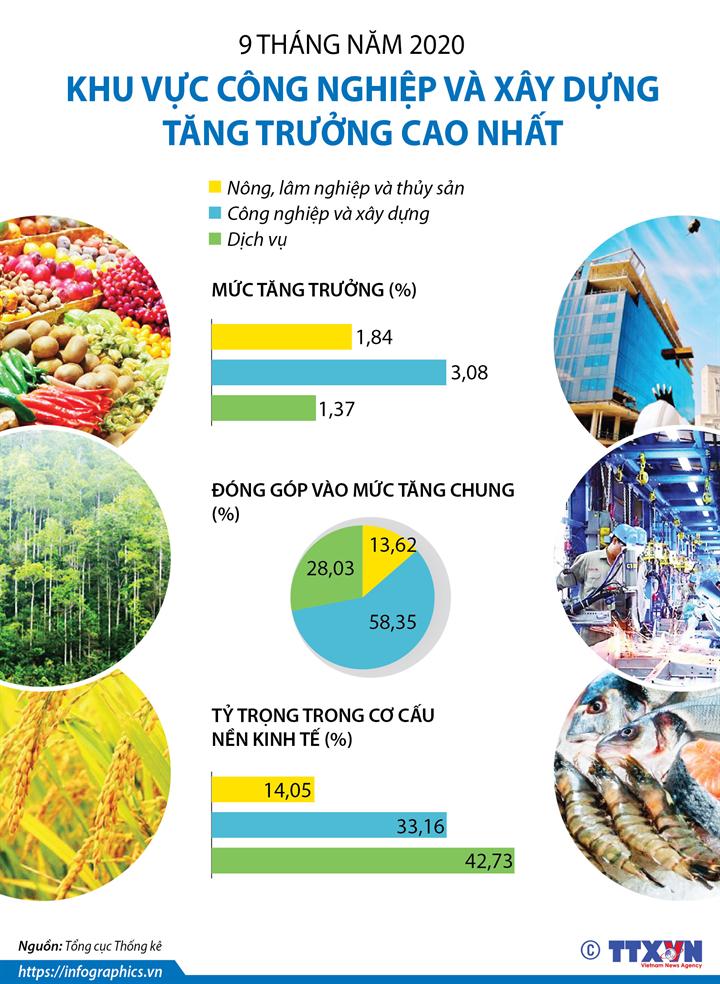9 tháng năm 2020: Khu vực công nghiệp và xây dựng tăng trưởng cao nhất