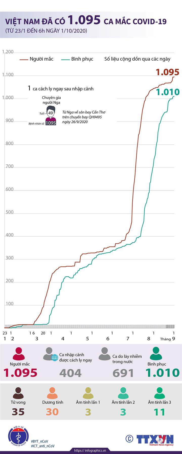 Việt Nam đã có 1.095 ca mắc COVID-19 từ 23/1 đến 6h ngày 1/10/2020)