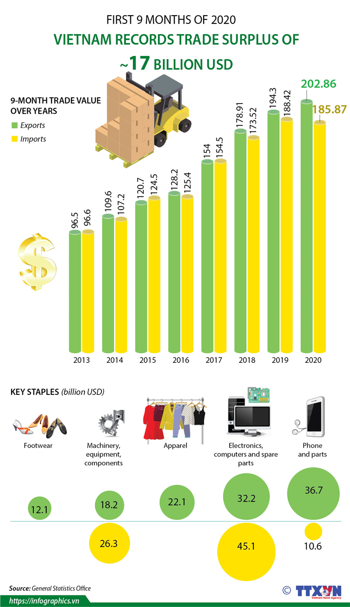 Vietnam records trade surplus of 17 billion USD in first 9 months of 2020