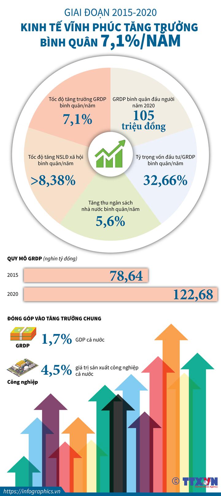 Giai đoạn 2015-2020: Kinh tế Vĩnh Phúc tăng trưởng bình quân 7,1%/năm