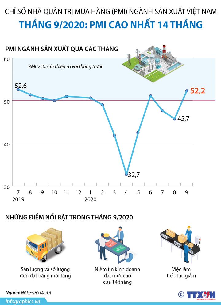 Tháng 9/2020: PMI ngành sản xuất Việt Nam cao nhất 14 tháng