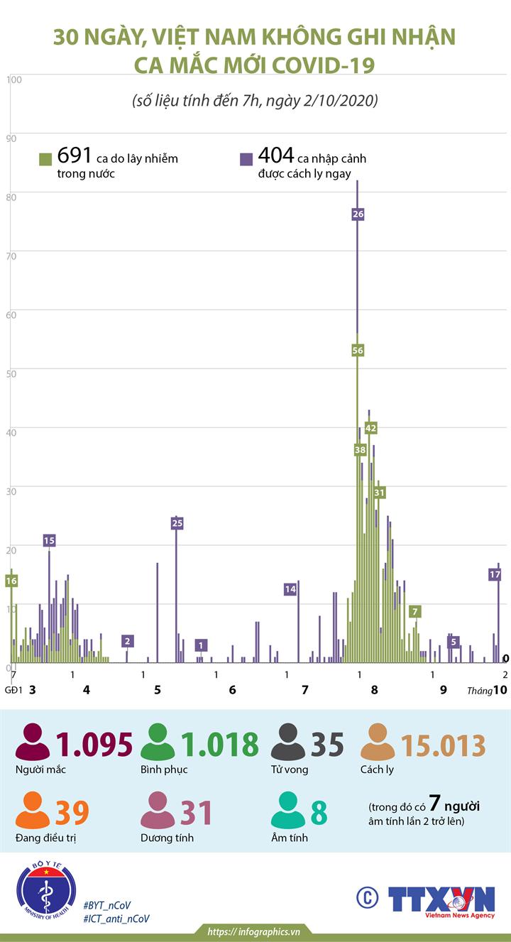 30 ngày, Việt Nam không ghi nhận ca mắc COVID-19 mới (tính đến 7h, ngày 2/10/2020)