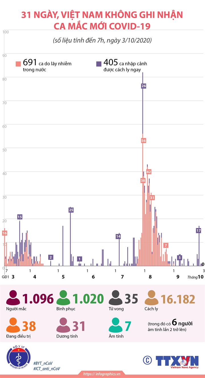 31 ngày, Việt Nam không ghi nhận ca mắc COVID-19 mới (đến 7h, ngày 3/10/2020)