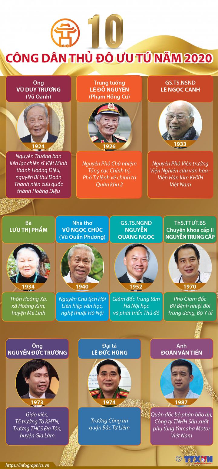 10 gương mặt danh hiệu Công dân Thủ đô ưu tú năm 2020