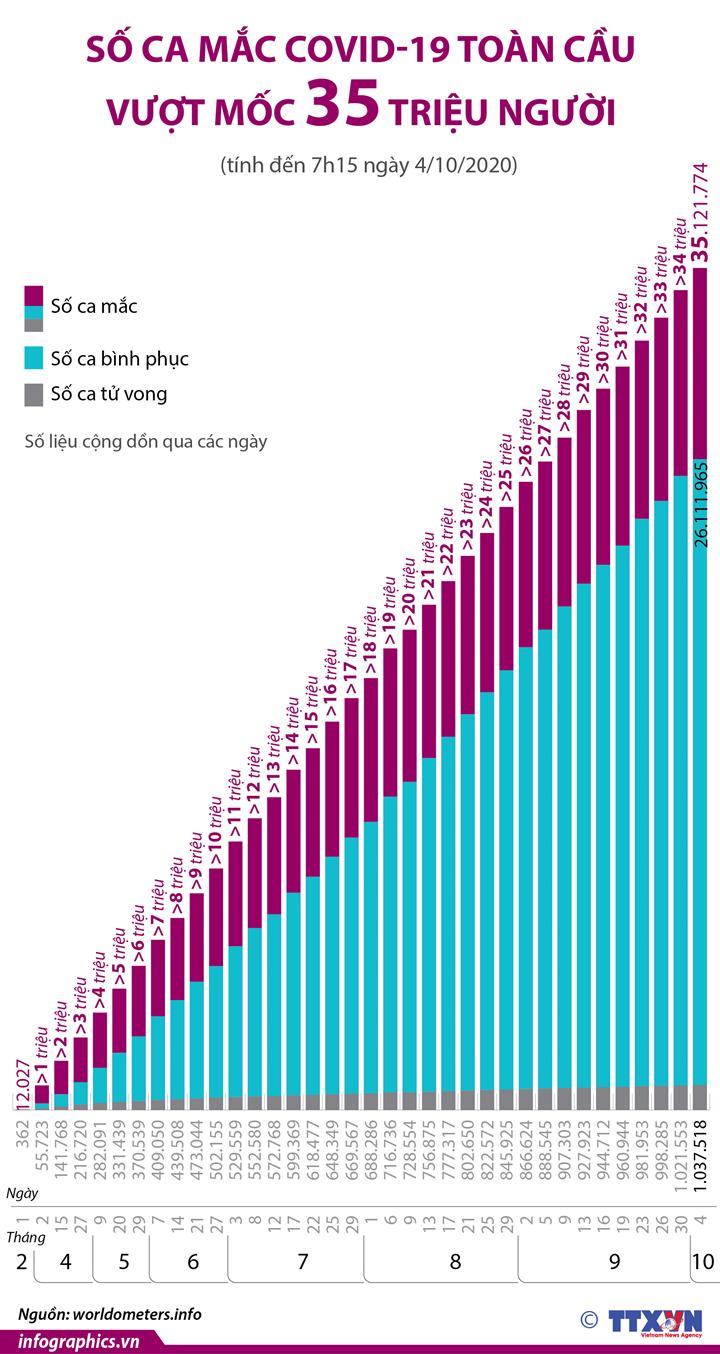 Dịch COVID-19: Số ca mắc toàn cầu vượt mốc 35 triệu người  (từ ngày 1/2 đến ngày 4/10/2020)