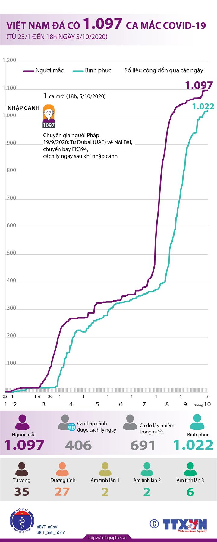 Việt Nam đã có 1.097 ca mắc COVID-19 (từ 23/1 đến 18h ngày 5/10/2020)