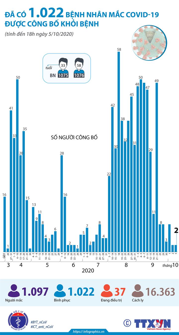 Đã có 1.022 bệnh nhân mắc COVID-19 được công bố khỏi bệnh (tính đến 18h ngày 5/10/2020)