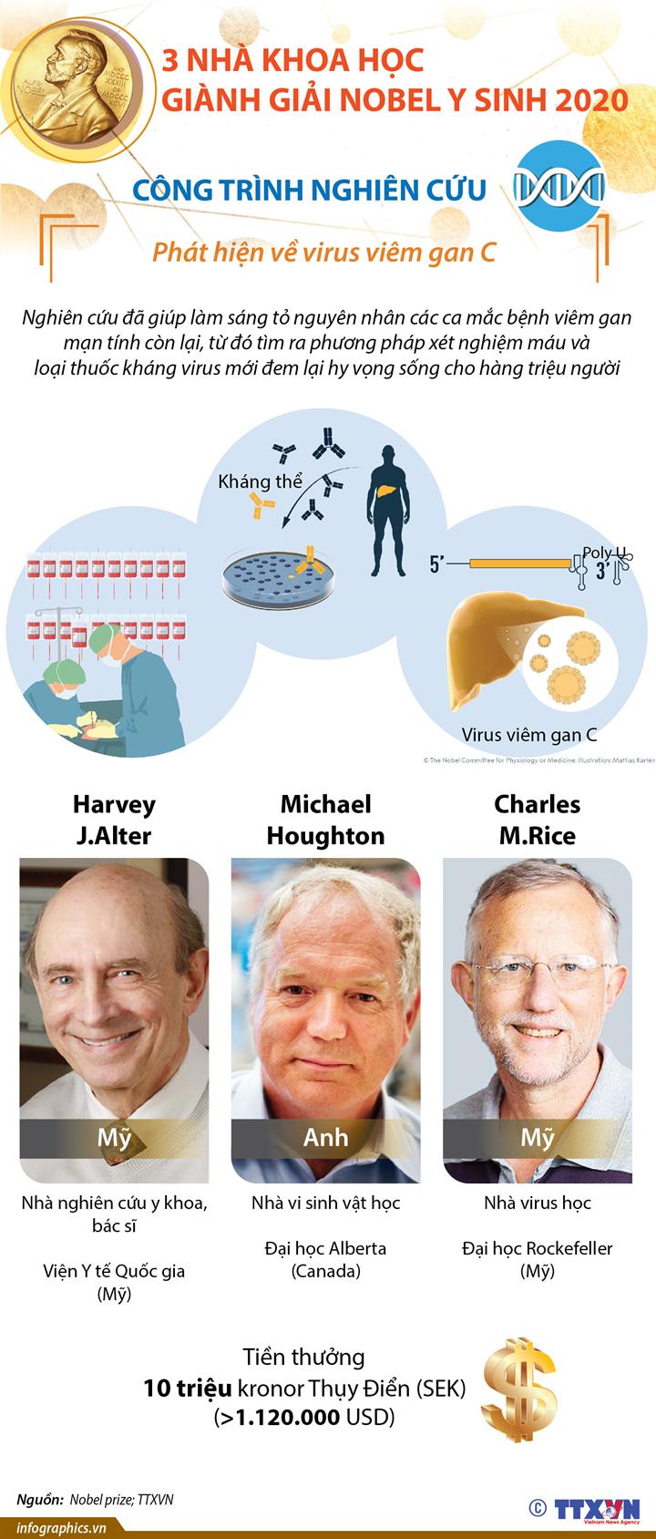 3 nhà khoa học giành Giải Nobel Y sinh 2020