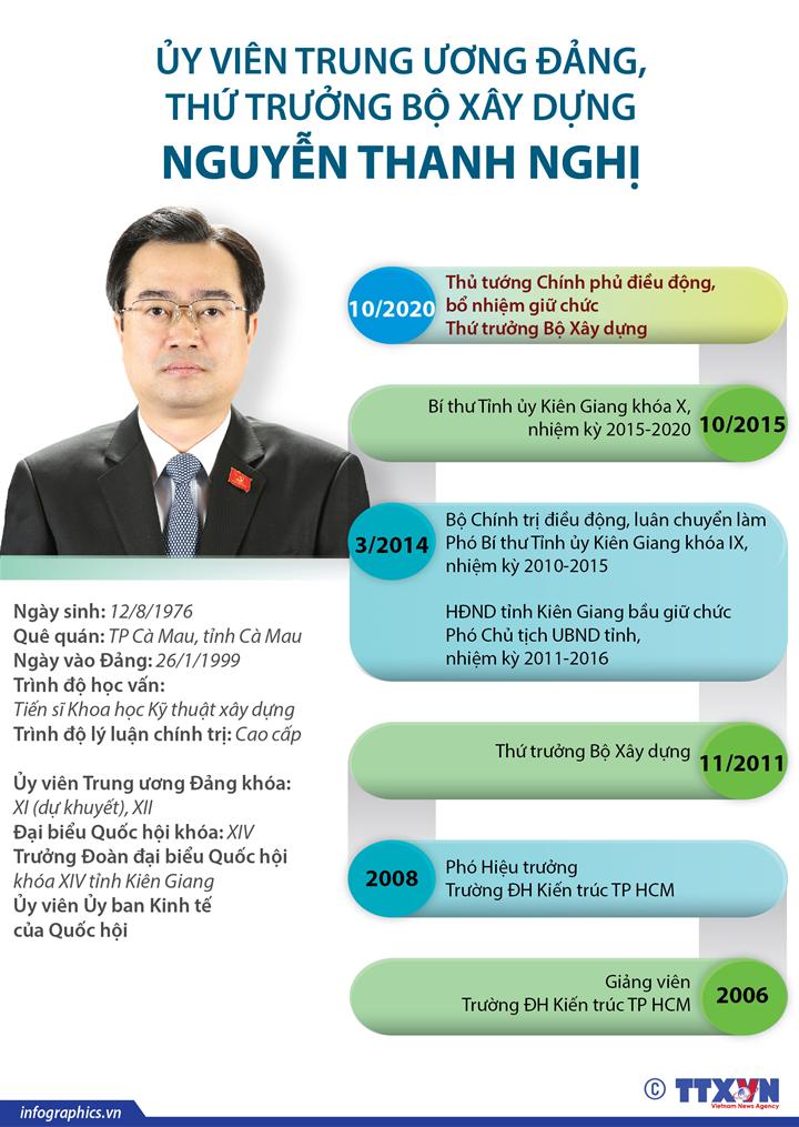 Ủy viên Trung ương Đảng, Thứ trưởng Bộ Xây dựng Nguyễn Thanh Nghị