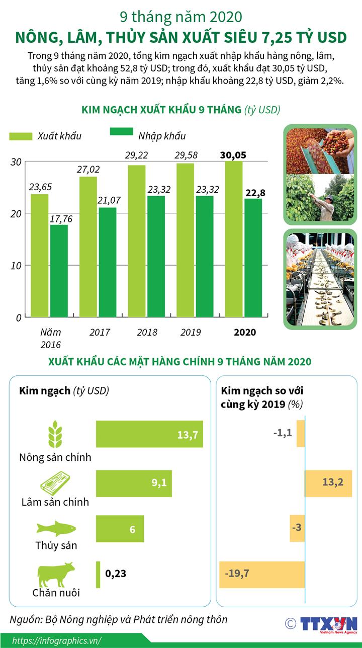 9 tháng năm 2020: Nông, lâm, thủy sản xuất siêu 7,25 tỷ USD