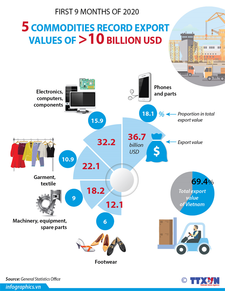 5 commodities record export values of over 10 billion USD