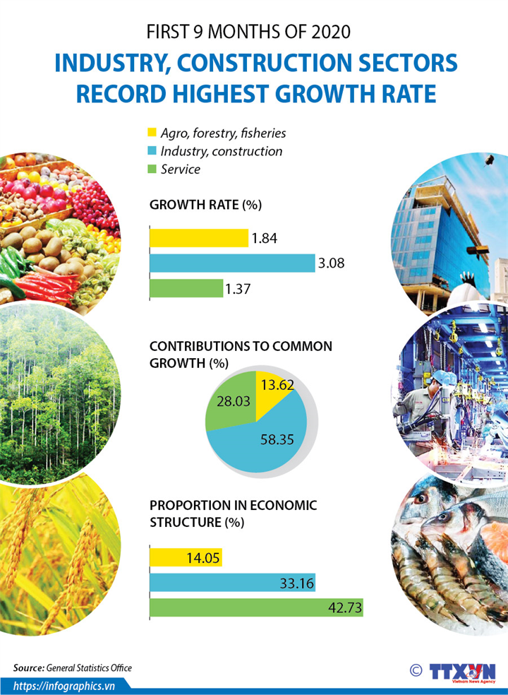 Industry, construction sectors record highest growth rate