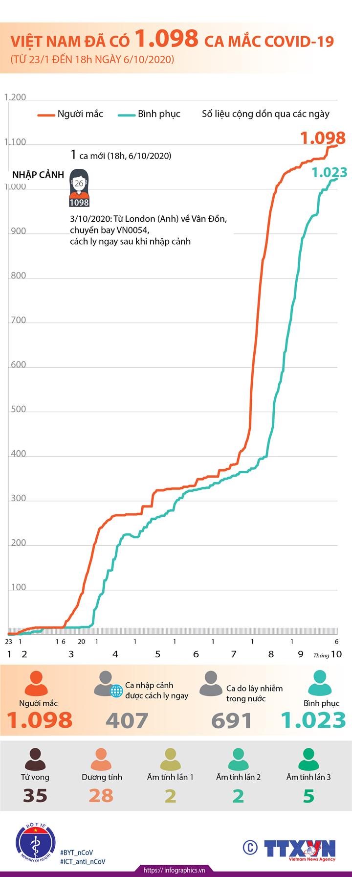 Việt Nam đã có 1.098 ca mắc COVID-19 (từ 23/1 đến 18h ngày 6/10/2020)