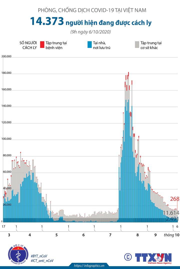 14.373 người đang được cách ly do COVID-19 tại Việt Nam (đến 9h ngày 6/10/2020)