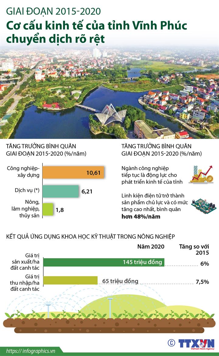 Giai đoạn 2015-2020: Cơ cấu kinh tế của tỉnh Vĩnh Phúc chuyển dịch rõ rệt