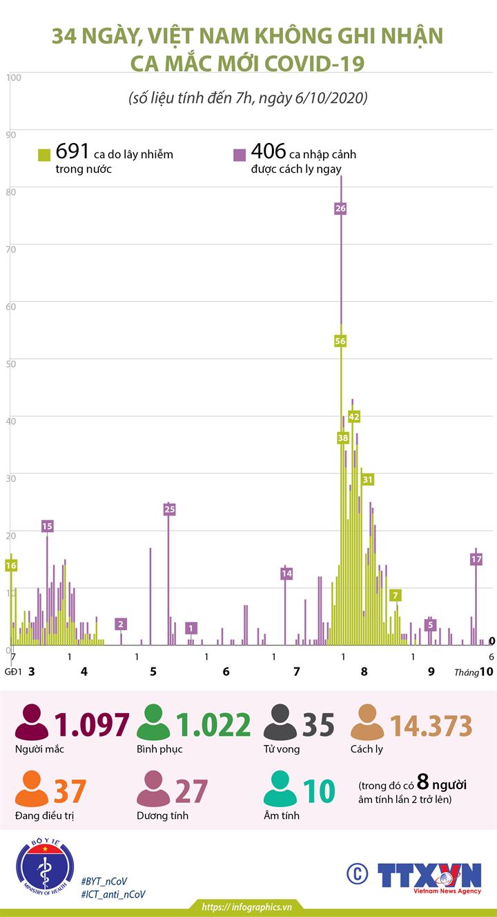 34 ngày, Việt Nam không ghi nhận ca mắc COVID-19 mới (tính đến 7h, ngày 6/10/2020)