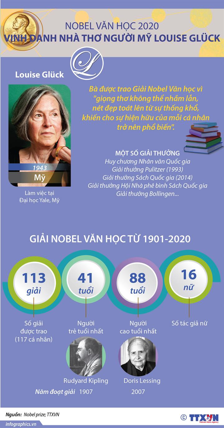 Nobel Văn học 2020 vinh danh nhà thơ người Mỹ Louise Gluck