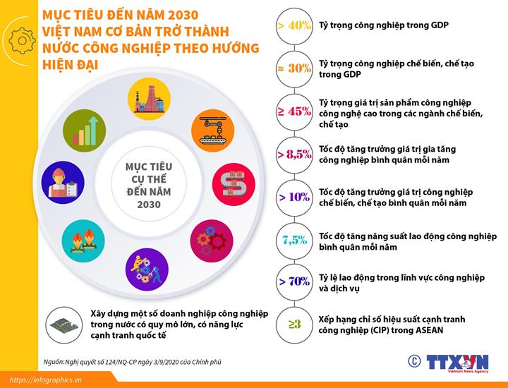 Mục tiêu đến năm 2030: Việt Nam cơ bản trở thành nước công nghiệp theo hướng hiện đại