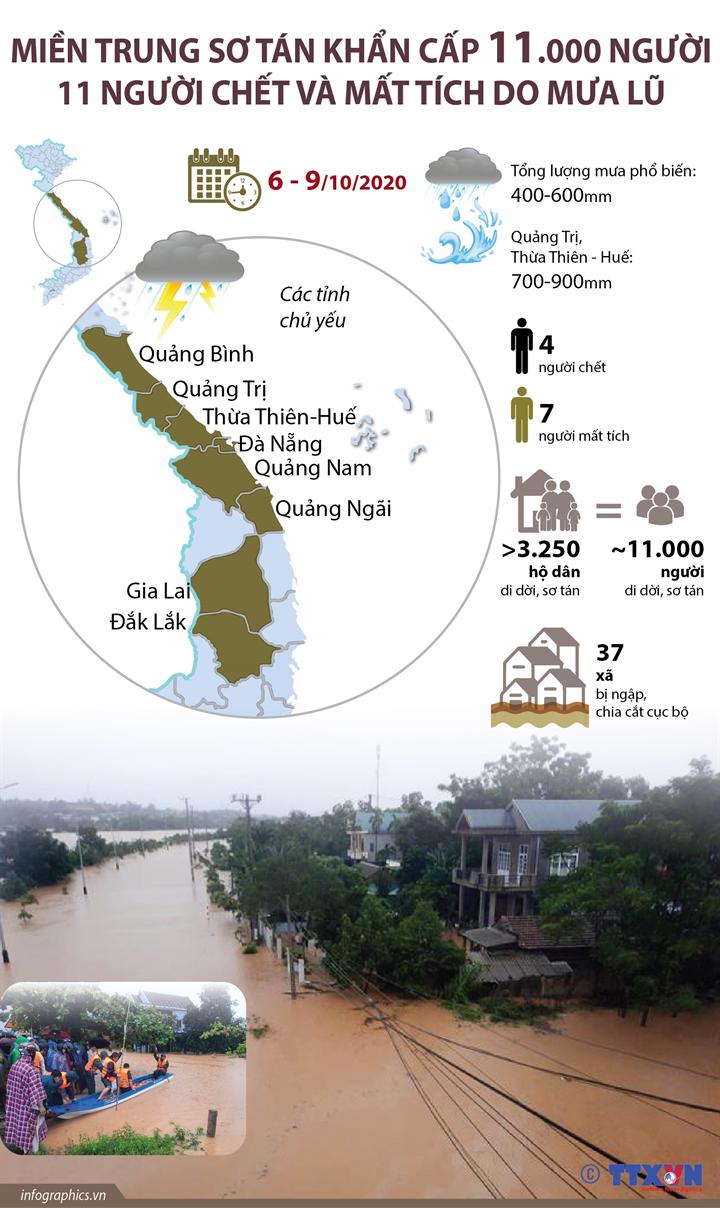 Miền Trung sơ tán khẩn cấp 11.000 người, 11 người chết và mất tích do mưa lũ