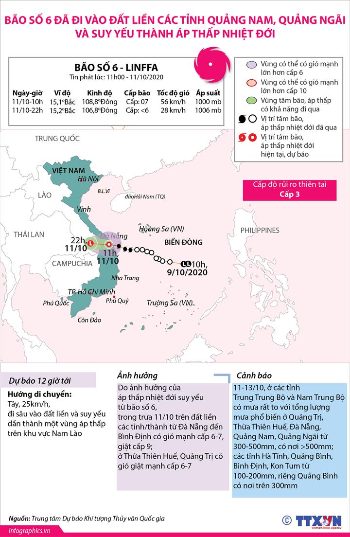 Bão số 6 đã đi vào đất liền các tỉnh Quảng Nam, Quảng Ngãi và suy yếu thành áp thấp nhiệt đới