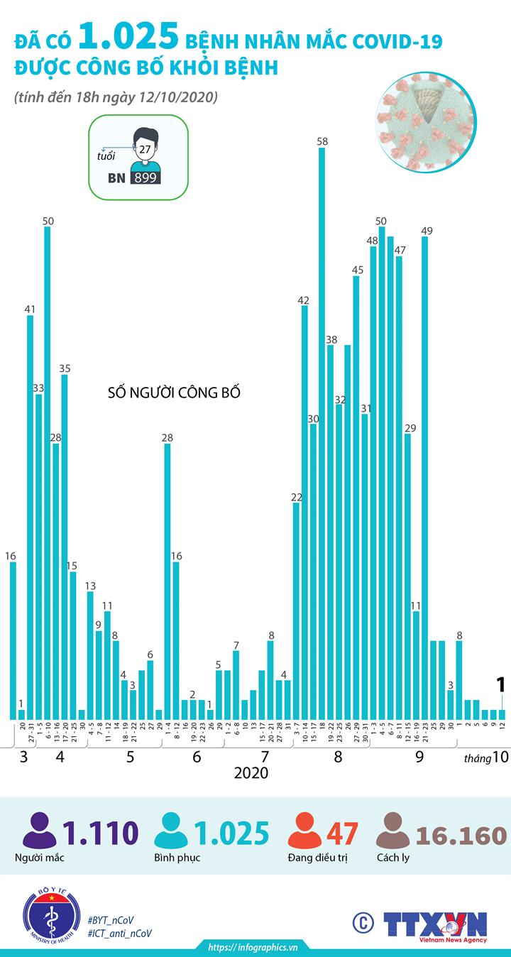 Đã có 1.025 bệnh nhân mắc COVID-19 được công bố khỏi bệnh (tính đến 18h ngày 12/10/2020)