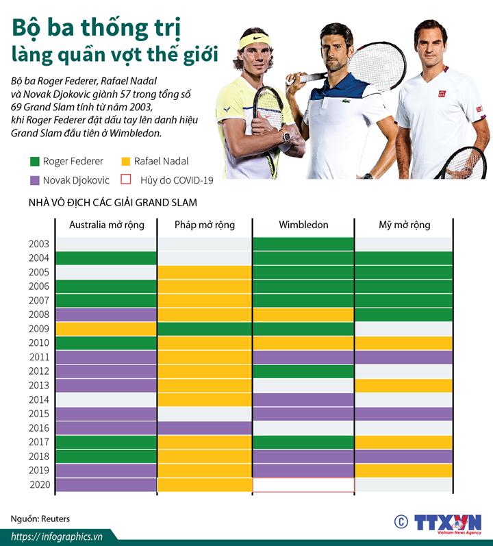Bộ ba thống trị làng quần vợt thế giới