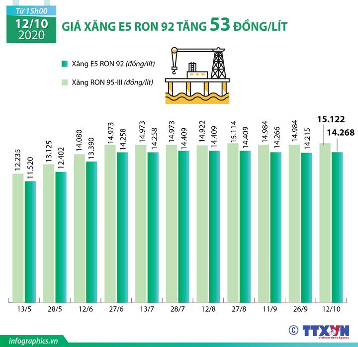 Giá xăng E5 RON 92 tăng 53 đồng/lít