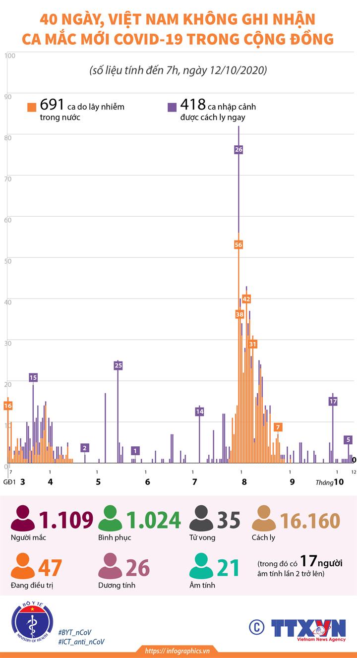 40 ngày, Việt Nam không ghi nhận ca mắc mới COVID-19 trong cộng đồng (tính đến 7h, ngày 12/10/2020)