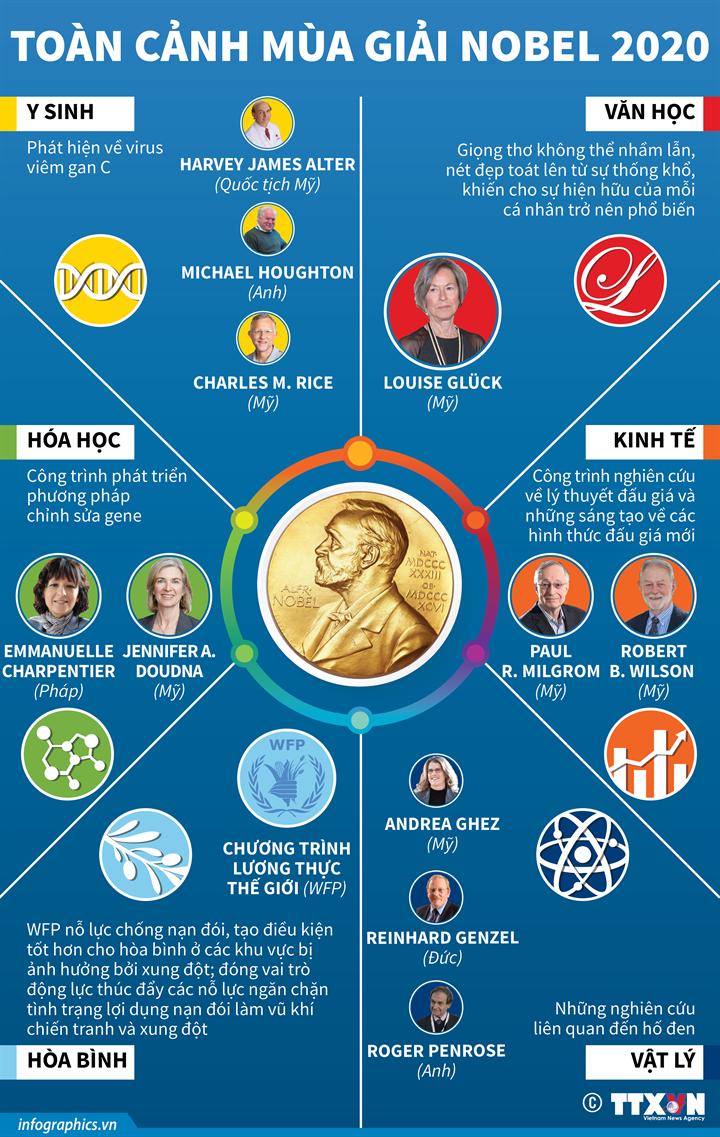 Toàn cảnh mùa giải Nobel 2020