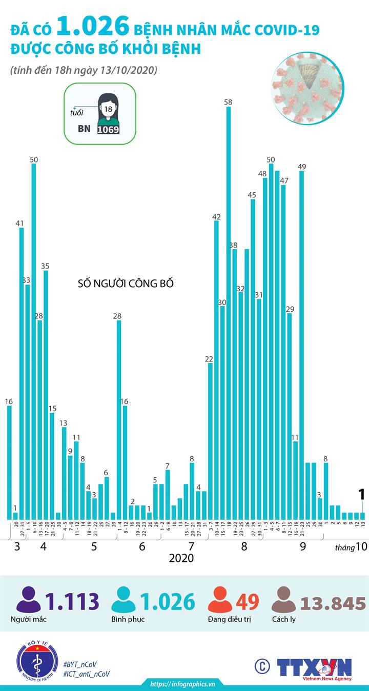 Đã có 1.026 bệnh nhân mắc COVID-19 được công bố khỏi bệnh (tính đến 18h ngày 13/10/2020)