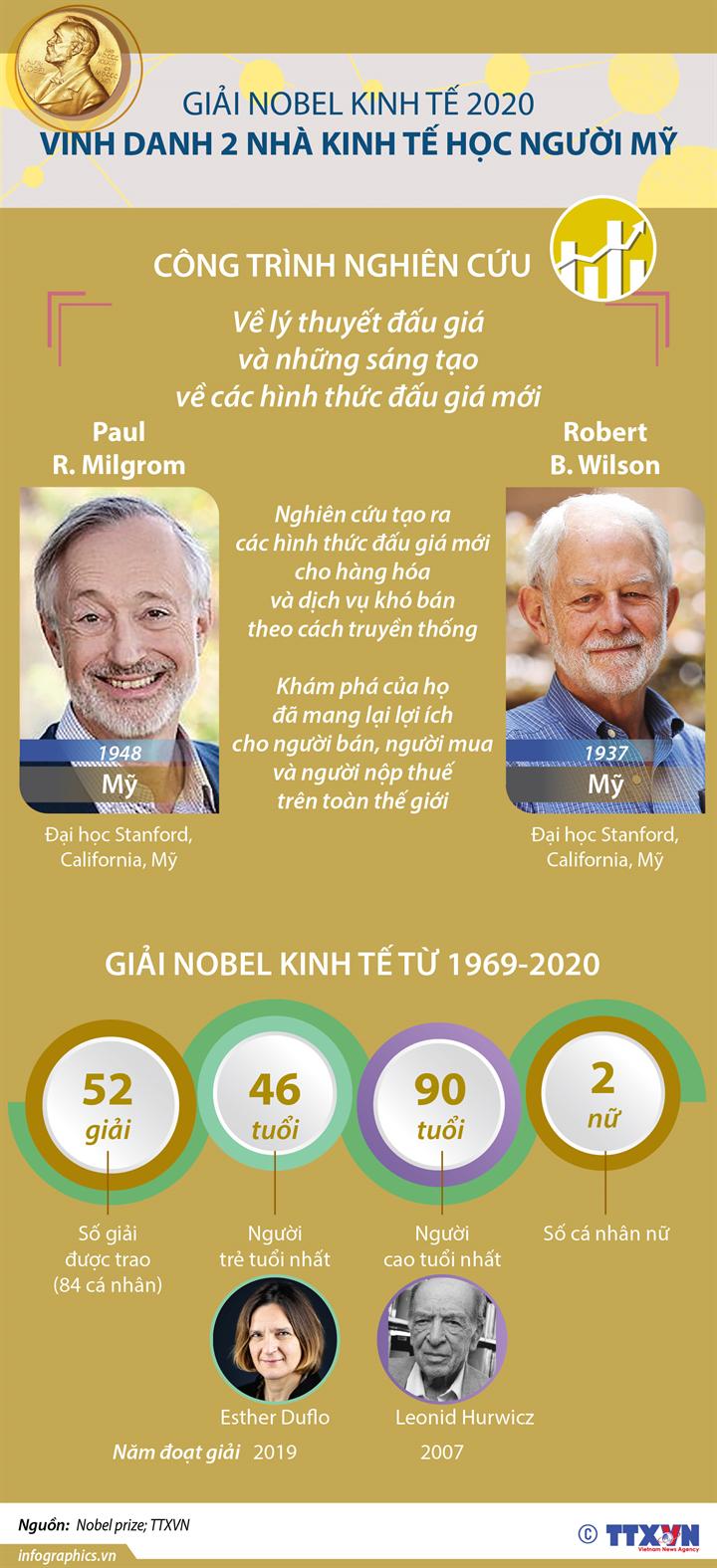 Giải Nobel Kinh tế 2020 vinh danh hai nhà kinh tế học người Mỹ