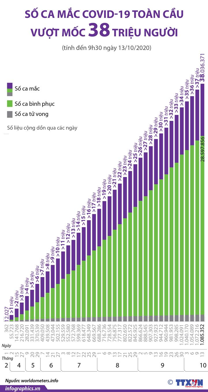 Dịch COVID-19: Số ca mắc toàn cầu đã hơn 38 triệu người  (từ ngày 1/2 đến ngày 13/10/2020)