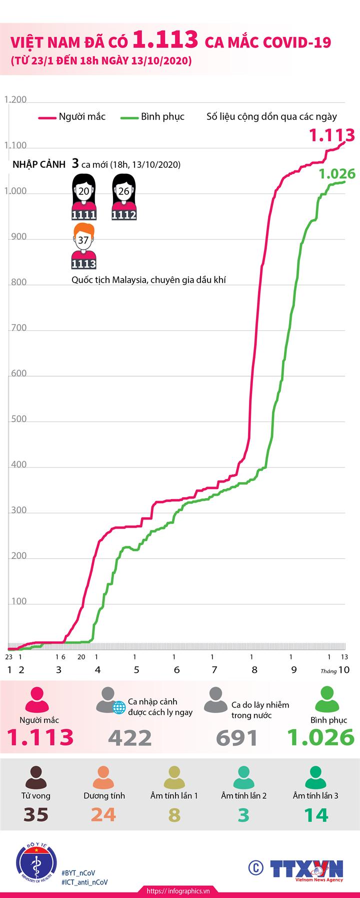 Việt Nam đã có 1.113 ca mắc COVID-19 từ 23/1 đến 18h ngày 13/10/2020)