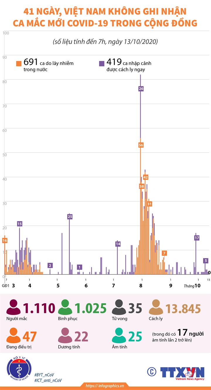 41 ngày, Việt Nam không ghi nhận ca mắc mới COVID-19 trong cộng đồng (tính đến 7h, ngày 13/10/2020)