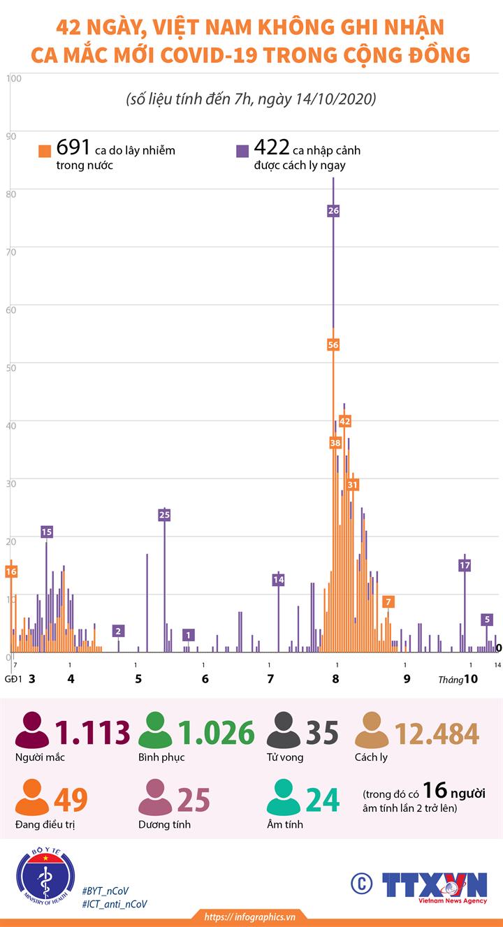 42 ngày, Việt Nam không ghi nhận ca mắc mới COVID-19 trong cộng đồng (đến 7h, ngày14/10/2020)