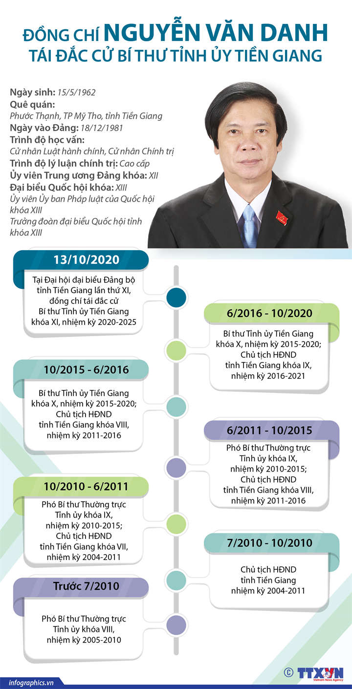 Đồng chí Nguyễn Văn Danh tái đắc cử  Bí thư Tỉnh ủy Tiền Giang